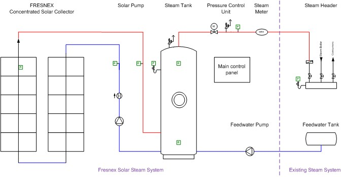 Solar steam system integration by Fresnex